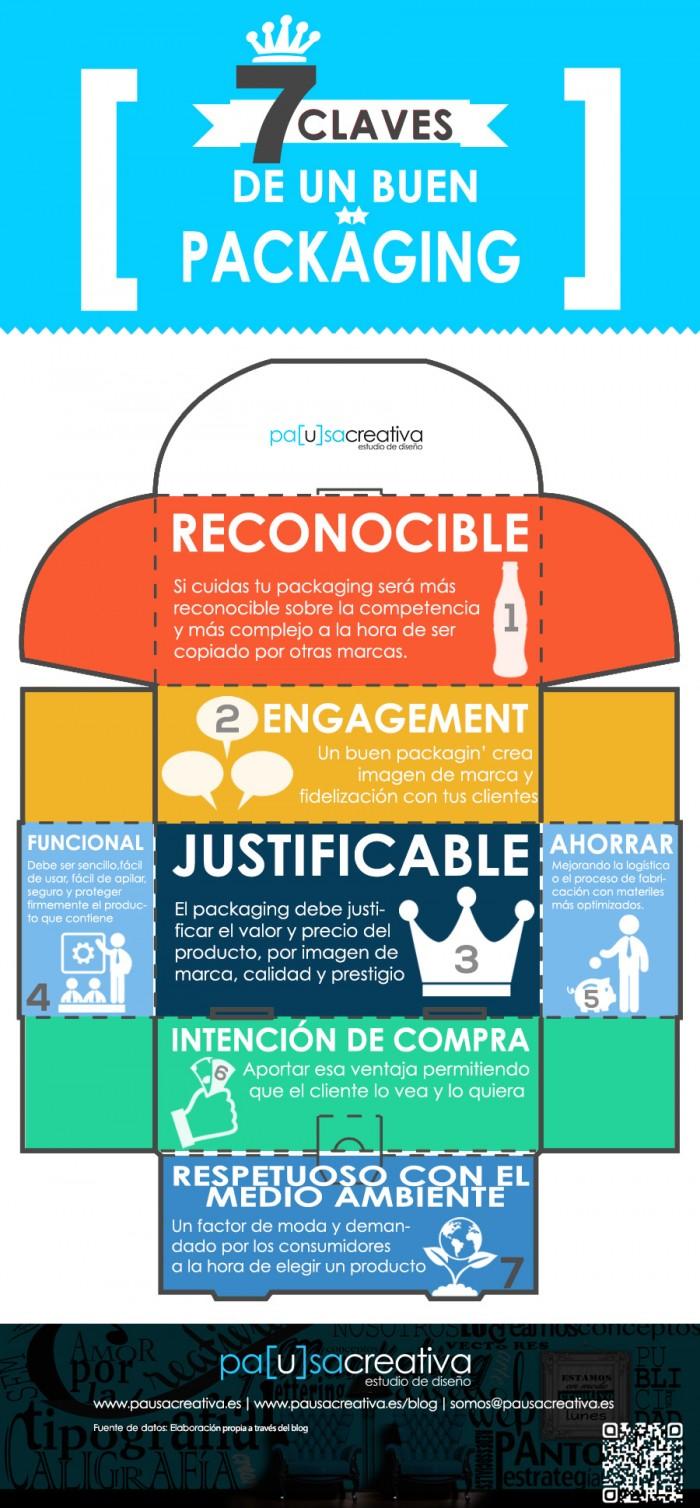 infografía_claves_buen_packaging_packateca